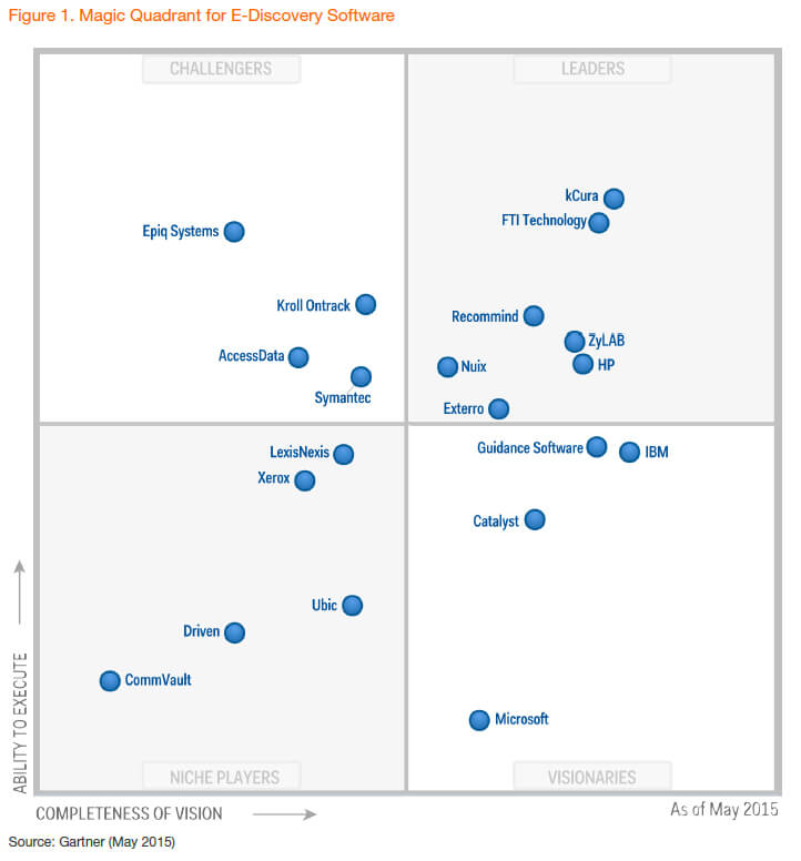 Gartner Magic Quadrant for E-Discovery Software 2015