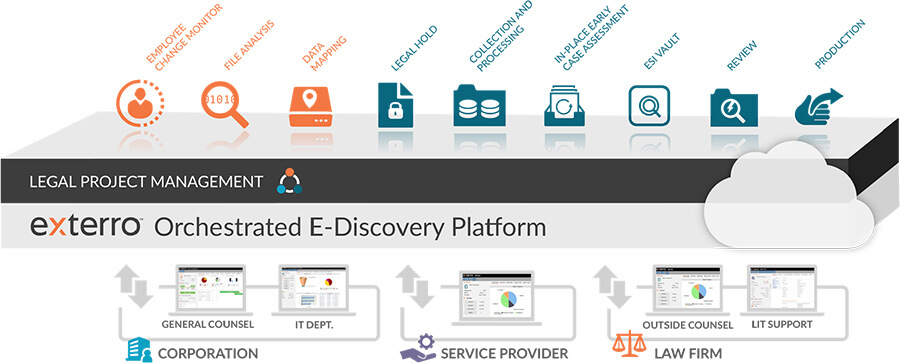 Exterro Orchestrated E-discovery Platform