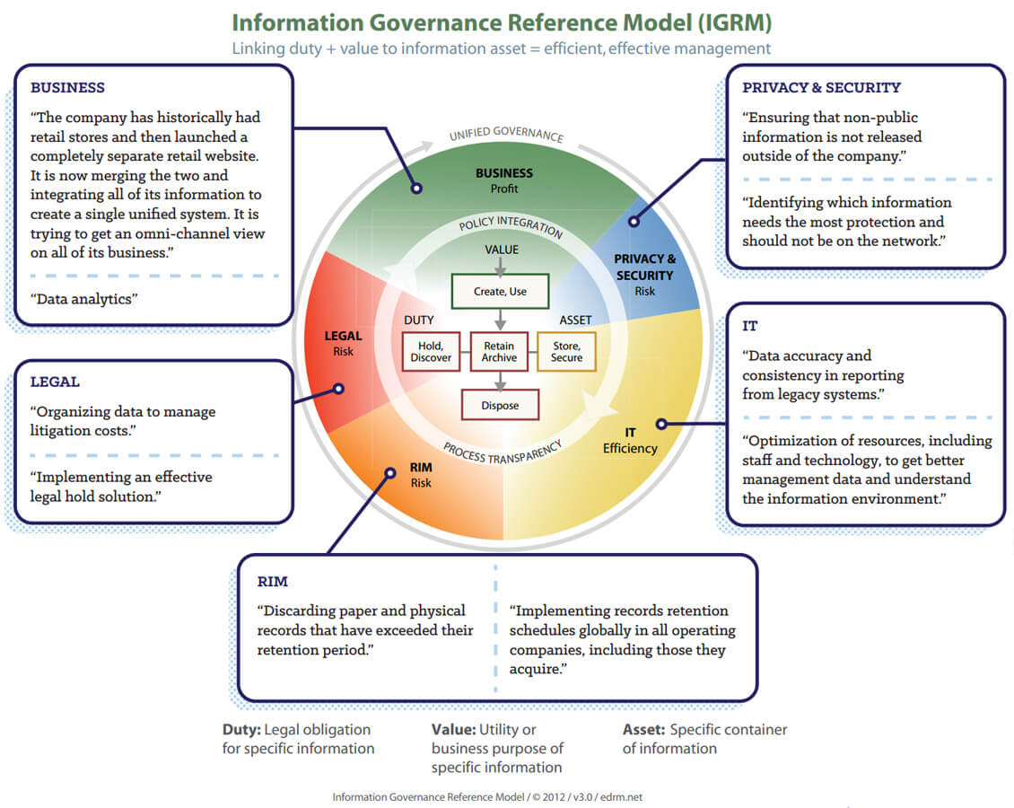Information governance reference model