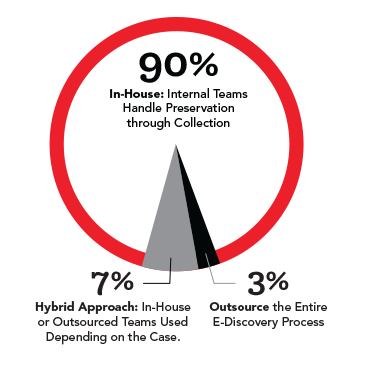 Percentage internal teams handling preservation through collection - chart