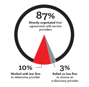 Pie chart - percentage who directly negotiated with service providers was 87%