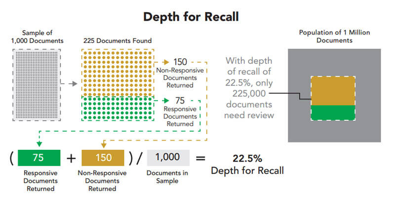 Depth for recall graphic