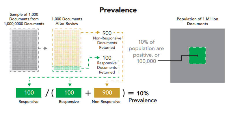 Document prevalence diagram