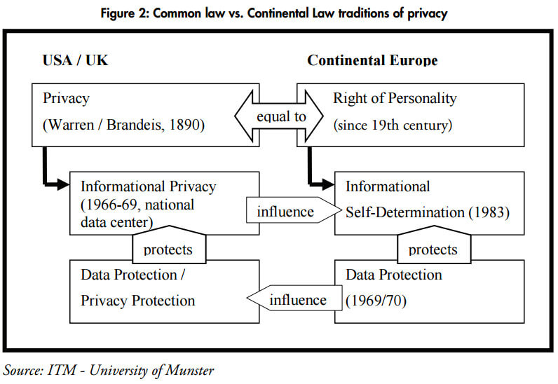Common law vs. continental law traditions of privacy diagram