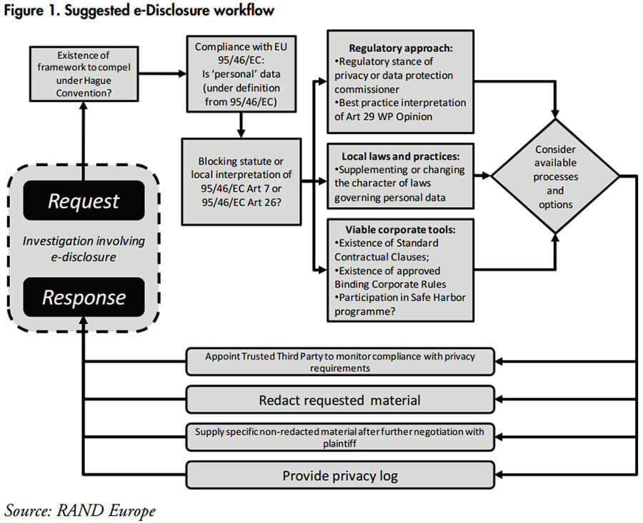Suggested e-disclosure workflow